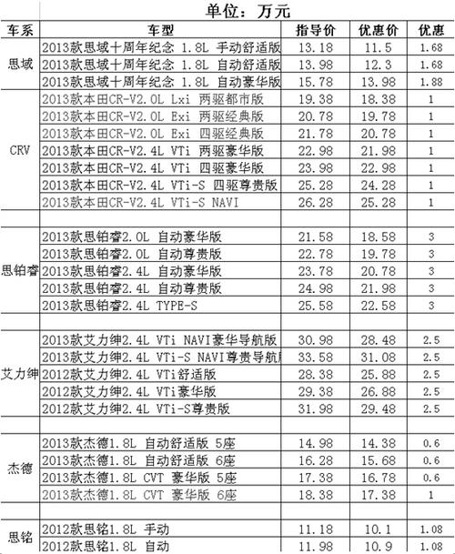 东风本田登临赤峰第十一届汽车博览会