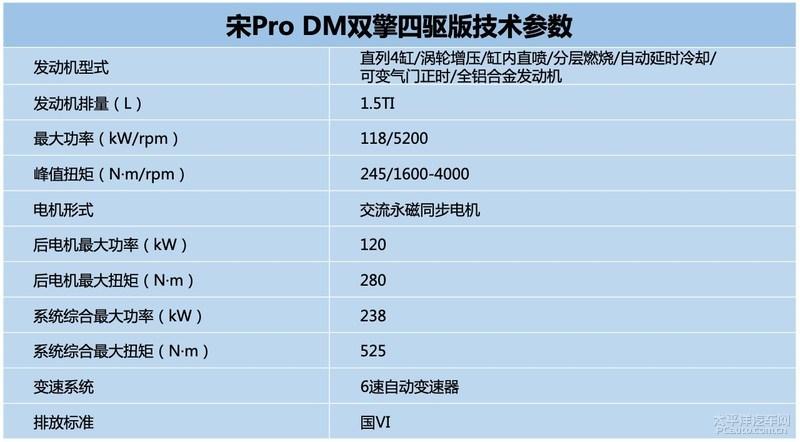 宋Pro将于7月11日上市 DM版推两种动力