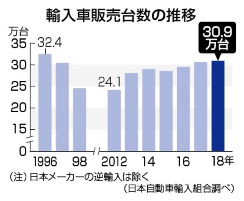 日本进口汽车联盟