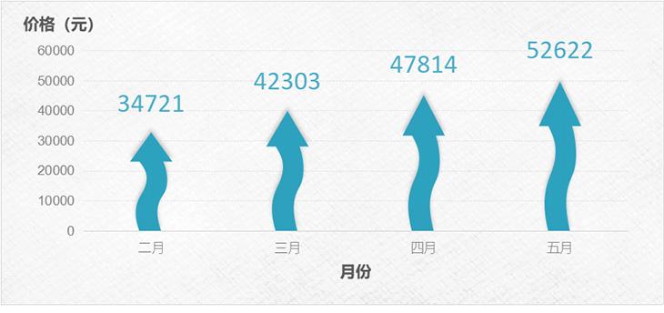 2020深圳车牌竞价持续高涨